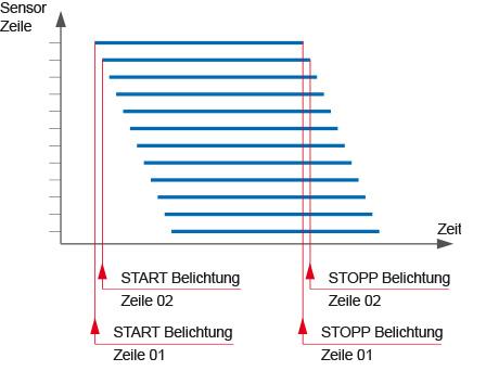 rolling shutter scheme