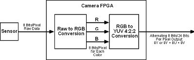 Process of conversion inside a Basler color camera