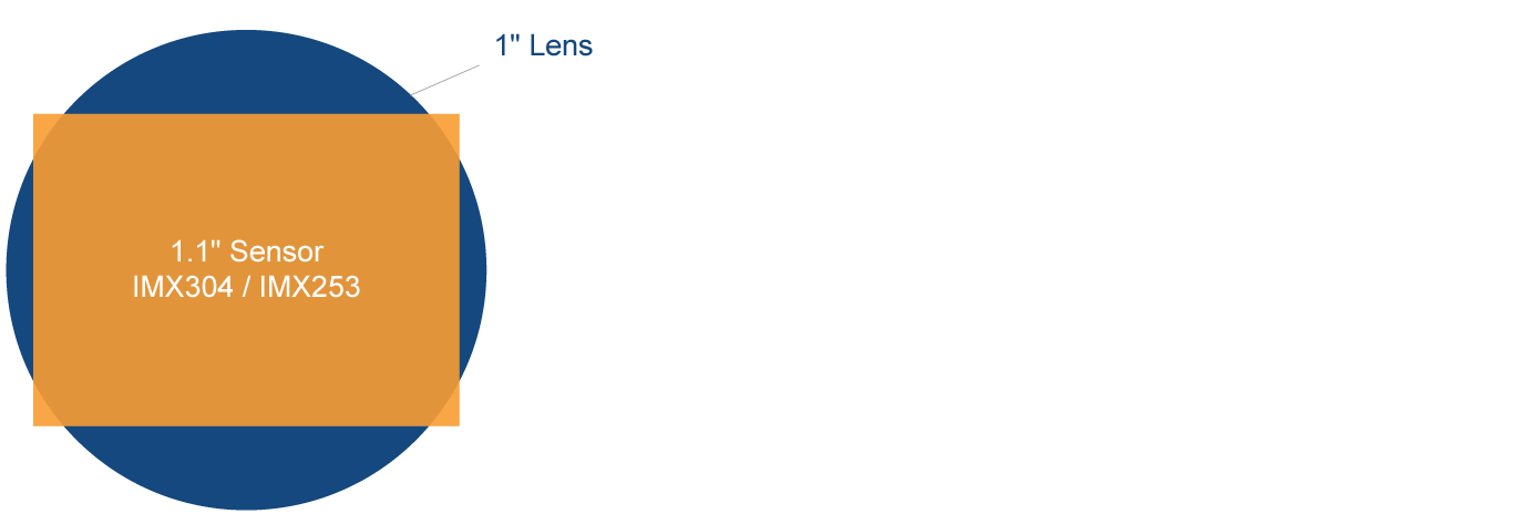 Lens and Sensor combination
