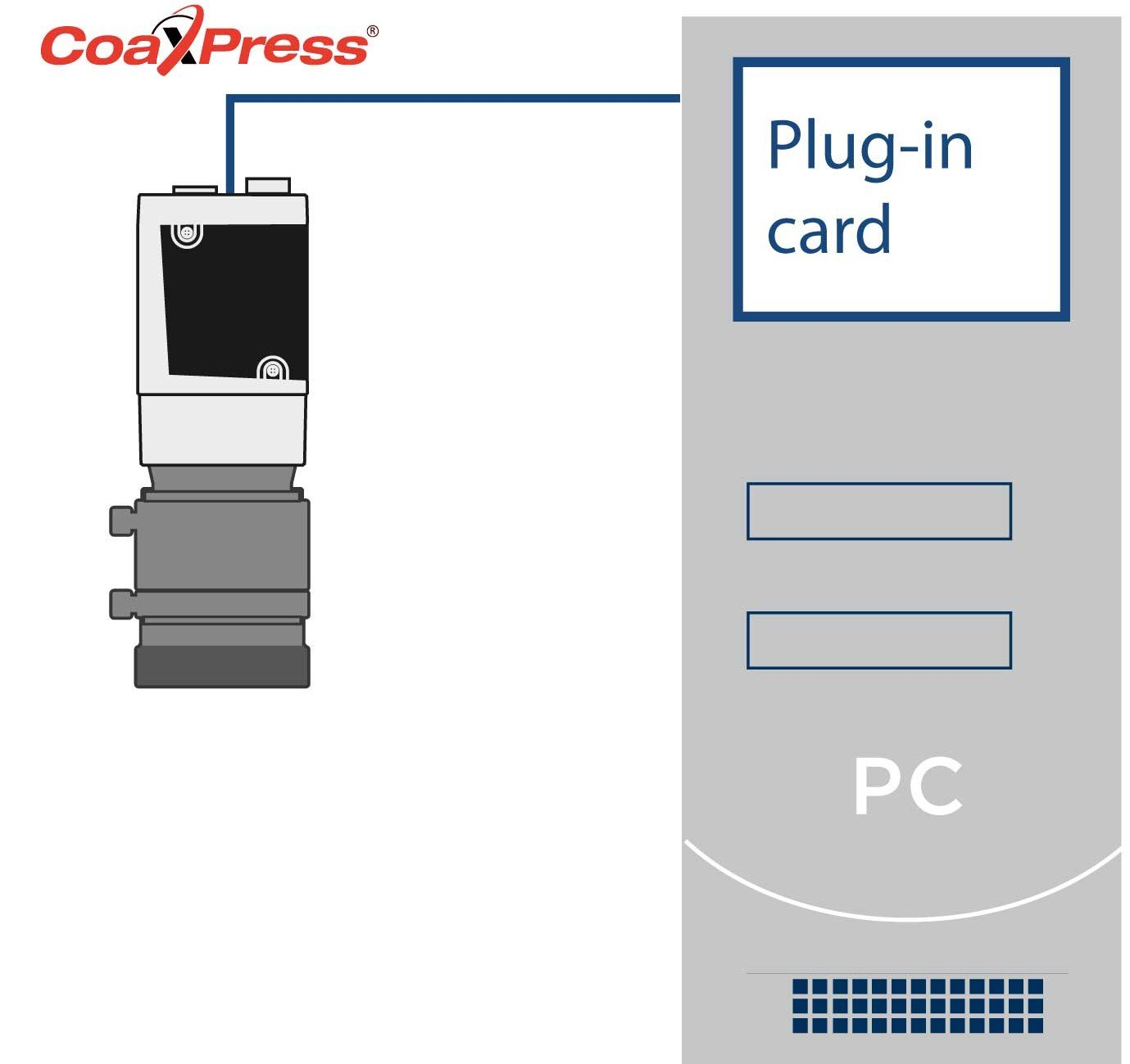 For the CoaXPress standard, the data transmission into the computer always requires the appropriate plug-in card.