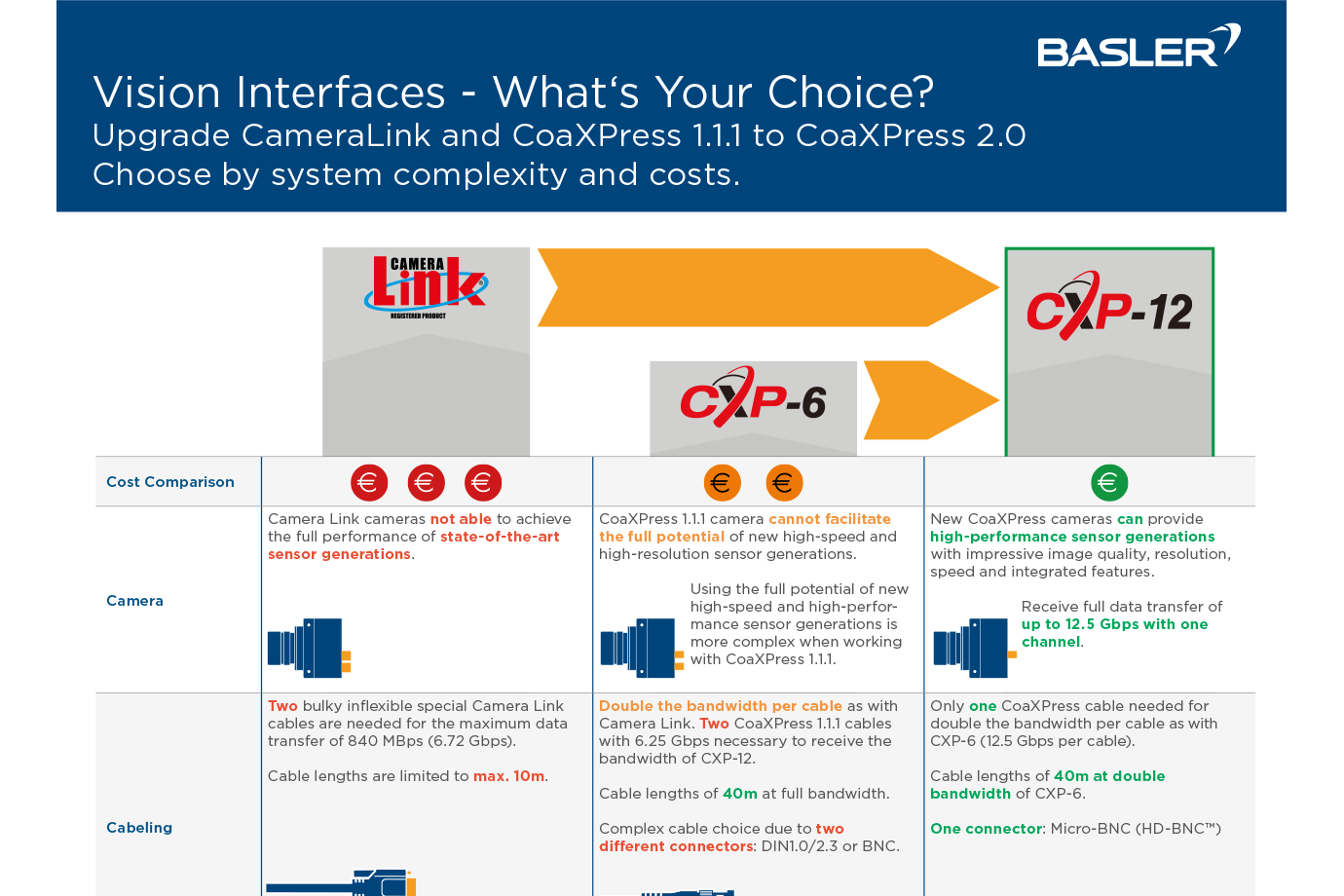 CoaXPress 2.0 system complexity and costs